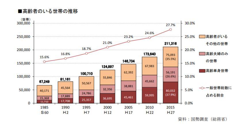 福岡市では保証人がいない高齢者が増加